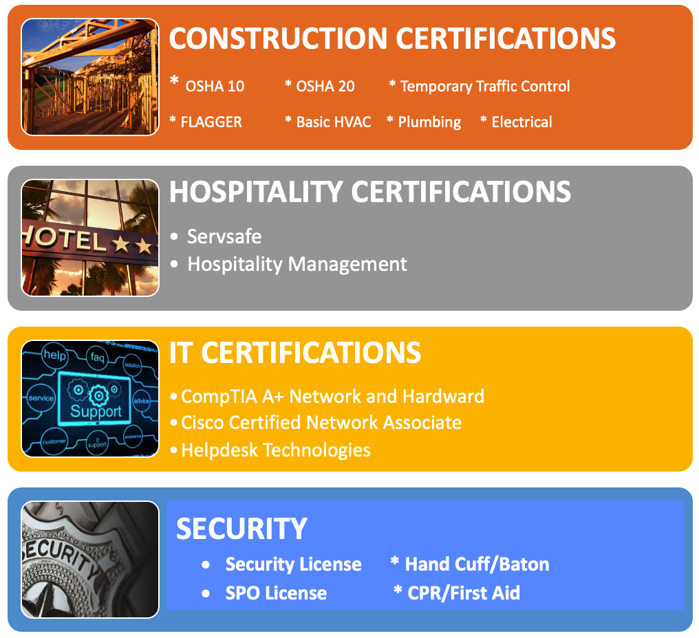 Industry Recognized Certifications