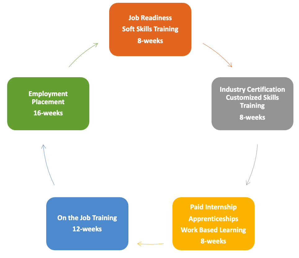 12 Month Career Pathway
